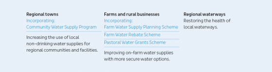 Watering WA investment graphic