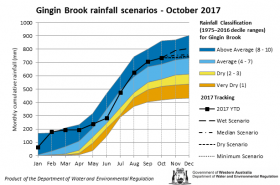 Tracking graph Gingin Brook rainfall October 2017