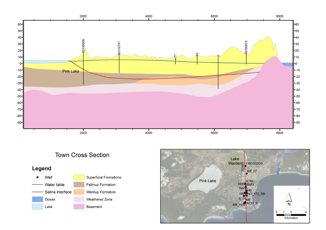 Hydrogeological cross-section of the aquifers in the Esperance plan area