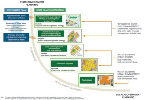 Integrating water planning with land planning processes