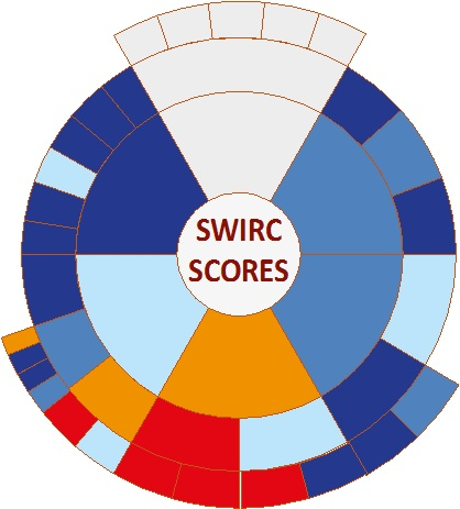 SWIRC scoring circle example