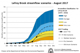 Tracking graph Lefroy Brook streamflow scenarios August 2017
